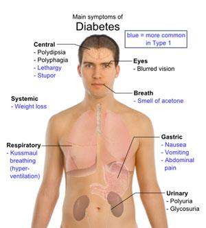 diabet_treat